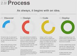 beautifully made process diagrams sided coin   process steps section