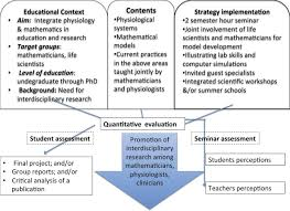 articles advances in physiology education figure