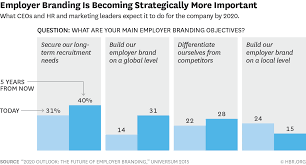 recruiting strategies to make hiring work for you in  employer branding is becoming strategically more important