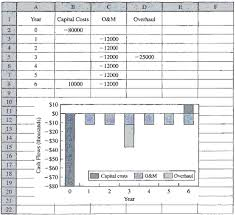 drawing cash flow diagrams with a spreadsheet    engenieering    figure   example of cash flow diagram in spreadsheets