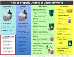 current projects by the green chemistry initiative we developed an easy to follow poster to guide all researchers in the u of t chemistry department to properly segregate different types of chemical waste
