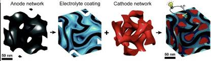 Создана наногибридная <b>литий</b>-<b>ионная аккумуляторная батарея</b> ...