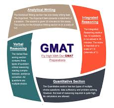 best gmat coaching institute in jaipur the erudite architects quantitative and analytical writing skills rather than a handwritten test being computer based the gmat exam can determine the student s ability by
