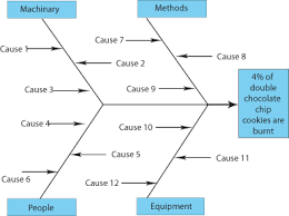 process improvement made easy  the cause and effect aka ishikawa    draw the following fishbone diagram template up on a flip chart or large board  ensuring plenty of space
