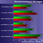Тестирование недорогих четырехъядерных <b>процессоров AMD</b> ...