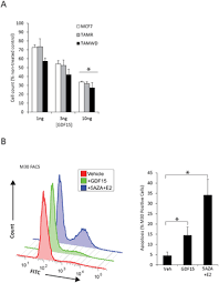 Tamoxifen-Induced Epigenetic Silencing of Oestrogen-Regulated ...