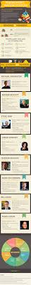 reading habits that lead to success infographic   fresh essays reading habits that lead to success