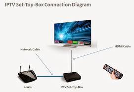 iptv architecture diagram photo album   diagramsiptv network diagram photo album diagrams