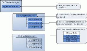 data storage classesfigure    objective chart data structure diagram