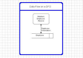 components of data flow diagramsdata flow name  employee info