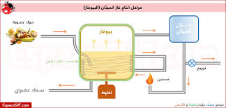 Image result for ‫غاز الميثان‬‎