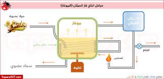 Image result for غاز الميثان