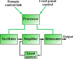 rf signal generator   radio frequency generator   tutorialrf signal generator block diagram