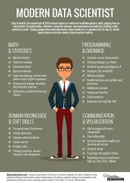 modern data scientist skill set marketing distillery modern data scientist skill set explained