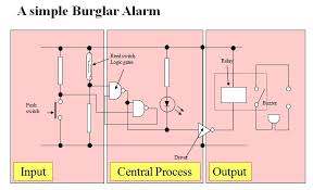 introductory electronics tutorial this circuit diagram shows a  bit counter  using integrated circuit chips  you don    t need to know what goes on inside  but you do need to know how to make