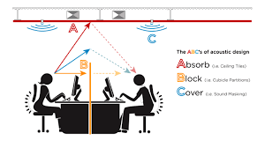 the abcs of office acoustics acoustic solutions office acoustics