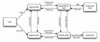 data flow diagram depicting the order capture data flowin the following illustration  the data flow diagram shown in the previous illustration is partitioned into software components