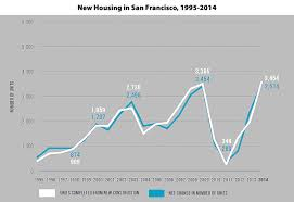 back of the envelope says just keeping up with birth rates requires some 6000 units per year never mind immigration into the city airbnb insane sf