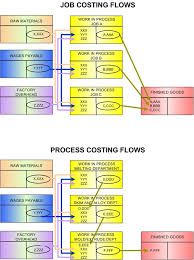 Job costing with examples   Transtutors Transtutors