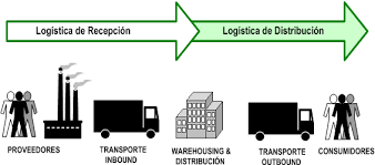 Resultat d'imatges de logistica y cadena de suministro