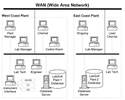 client server architecture  labsoft lims software technologylabsoft lims software wan diagram