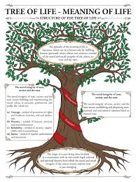 tree of life meaning of life