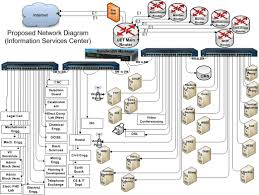 collection network design diagram pictures   diagrams icipantdiagrams € vinaren ait nsrc network design and