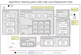 algorithmic trading system architecture   stuart gordon reidalgorithmic trading system high level deployment diagram