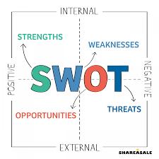swot test your blog sharea blog swot test your blog