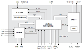 uart  universal asynchronous receiver transmitter    wishbone    block diagram