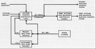function block diagram plcfunction block diagrams fbd