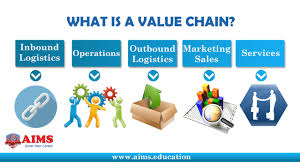 what is value chain value chain definition lecture by aims uk what is value chain value chain definition lecture by aims uk on vimeo