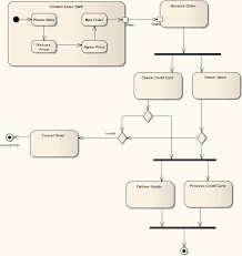 example activity diagram  enterprise architect user guide see also  example activity diagram