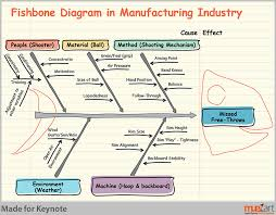 muezart examples of fishbone diagram in business presentationsfishbone diagram for manufacturing industry