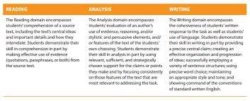 meet the new sat essay sat essay domains