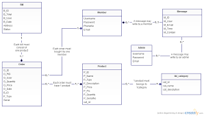 class diagram for online shopping system   class diagram  uml    class diagram for online shopping system   class diagram  uml     creately
