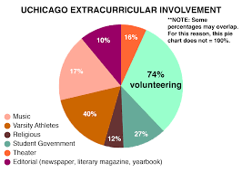 how to get into university of chicago admissions requirements well uchicago is no exception to all that here is a pie chart that shows the actual anatomy if you will of the university of chicago in terms of their