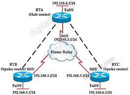 route     training » eigrp questions eigrp frame relay jpg