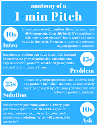 how to create your 1 min elevator pitch digital devops anatomy of a pitch
