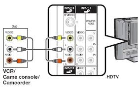 easy hdtv hookup guide for standard definition devices such as a vcr older dvd player wii video console or standard cable box connect using a yellow video cable rca and white