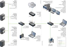 network diagrams highly rated by it pros   techrepublicnetwork diagram    home