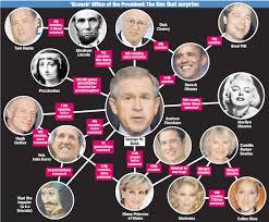 american presidential bloodlines deus nexus american presidential bloodlines