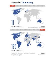 the catalyst promoting democracy and national security go together sp of democracy from 1942 to 2015