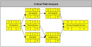 critical path analysiscritical path analysis example