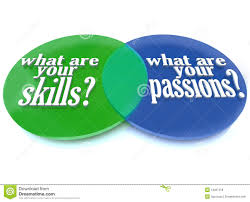 what are your skills and passions venn diagram royalty what are your skills and passions venn diagram
