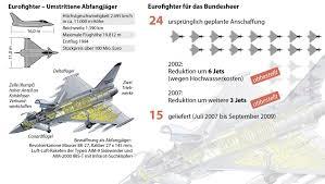 Bildergebnis für eurofighter rapid