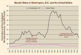 anti gun control arguments myths fallacies facts amp stats   fact  washington dc gun laws