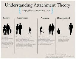 ideas about bowlby and ainsworth on pinterest   attachment    there has been a lot of back and forth about the merit of attachment parenting