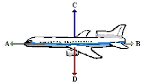 forces quizthe diagram shows an aeroplane in level flight    four forces acting on it  force     a     is larger than force     b      which statement gives the correct result