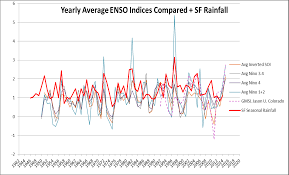 is the el ni ntilde o an el ni ntilde o modoki watts up that modoki or not nino 1 2 over index level 2 correlates closely above average san francisco rainfall